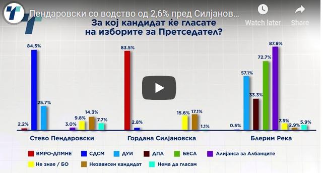 Пендаровски со водство од 2,6% пред Силјановска
