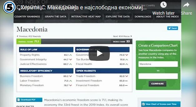 """""""Херитиџ"""": Македонија е најслободна економија во регионот"""
