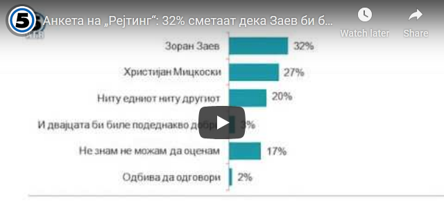 """Анкета на """"Рејтинг"""": 32% сметаат дека Заев би бил подобар премиер, 27% се изјасниле за Мицкоски"""