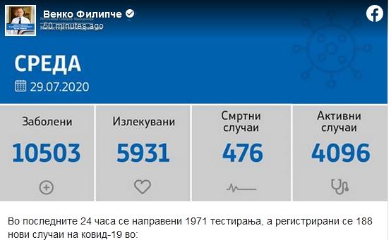 Ковид-19 – 188 нови случаи денеска а 268 оздравени и 5 починати