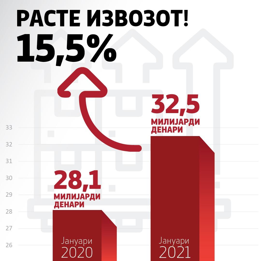 Расте извозот! Во услови на пандемија во јануари годинава остваривме поголем извоз од јануари 2020 за 15,5%